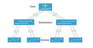 Phân biệt các dạng giấy phép IOS trên catalyst cisco.